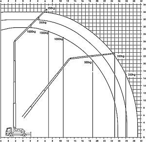 alu autokran 28 34 diagramm. Black Bedroom Furniture Sets. Home Design Ideas